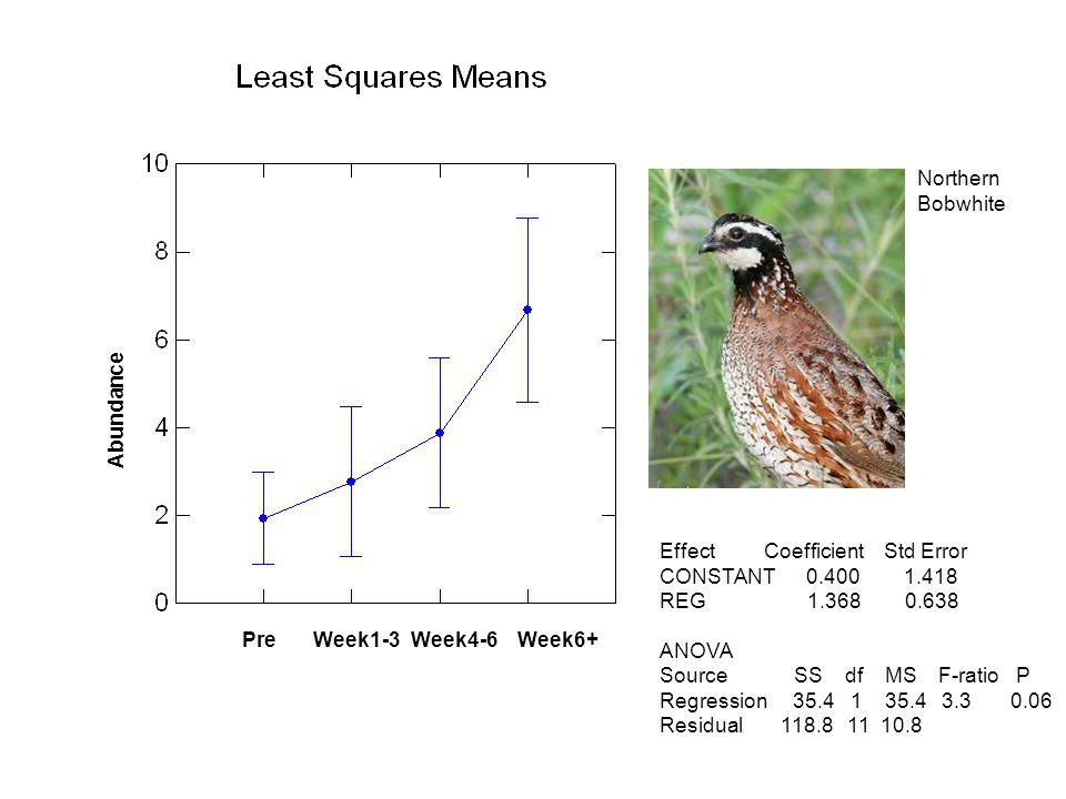 PreWeek1-3Week4-6Week6+ Abundance Northern Bobwhite Effect Coefficient Std Error CONSTANT 0.400 1.418 REG 1.368 0.638 ANOVA Source SS df MS F-ratio P Regression 35.4 1 35.4 3.3 0.06 Residual 118.8 11 10.8