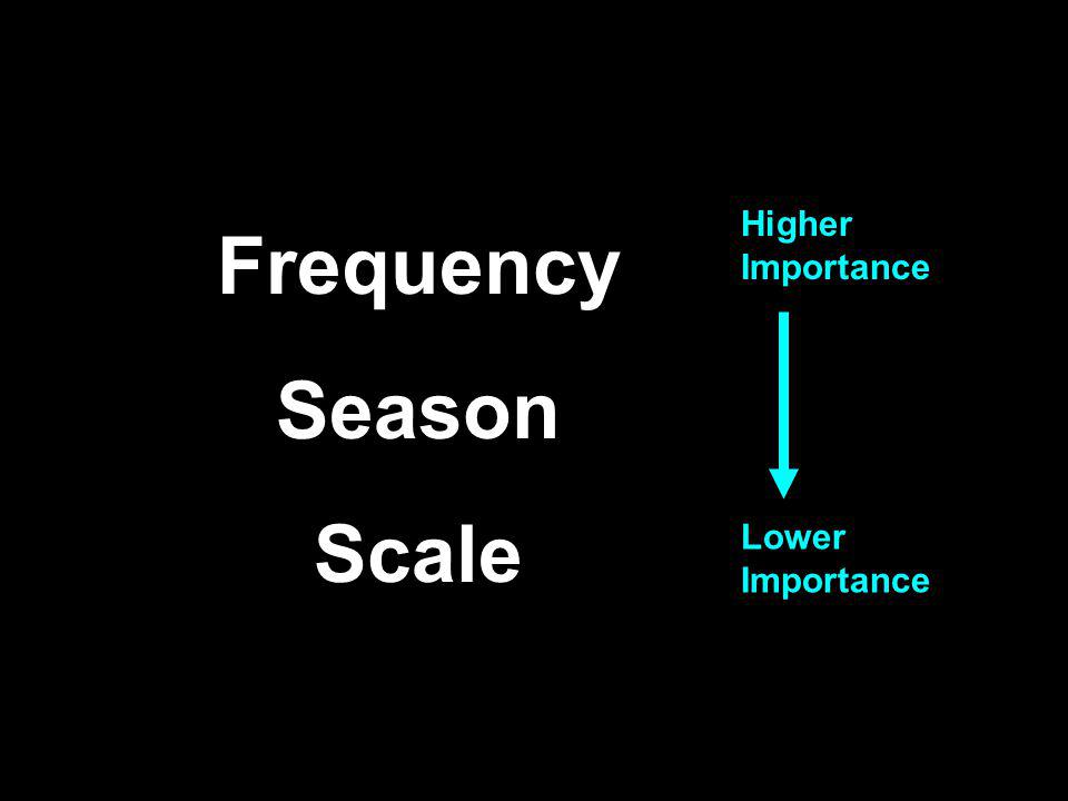Frequency Season Scale Higher Importance Lower Importance
