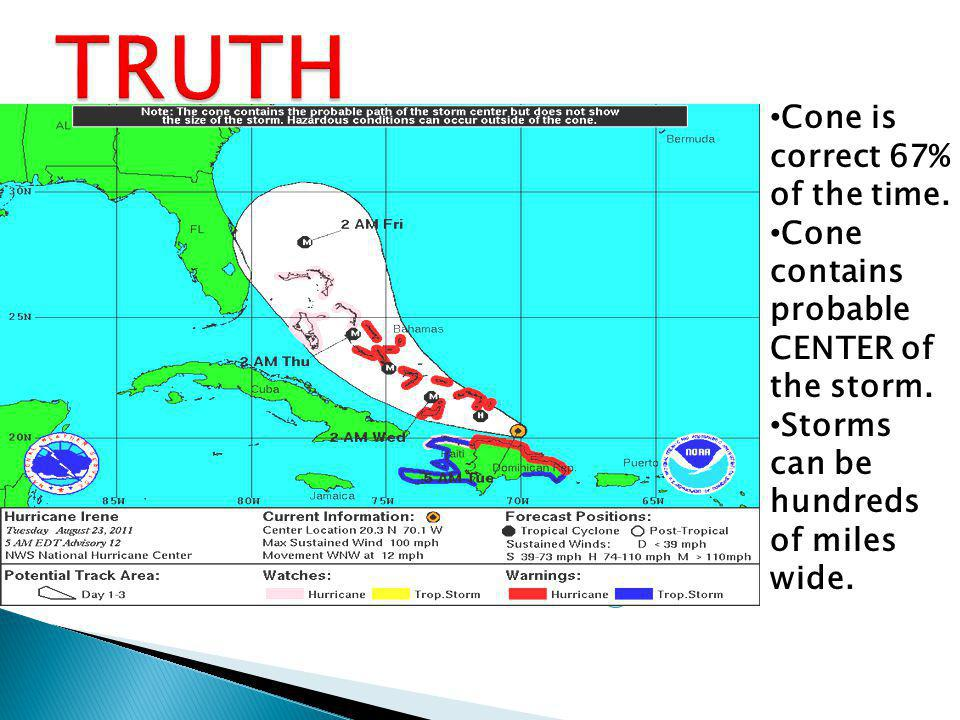 Cone is correct 67% of the time. Cone contains probable CENTER of the storm. Storms can be hundreds of miles wide.