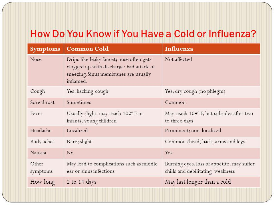 What is different about Swine Flu.Swine Flu or the H1N1 virus is highly infectious.