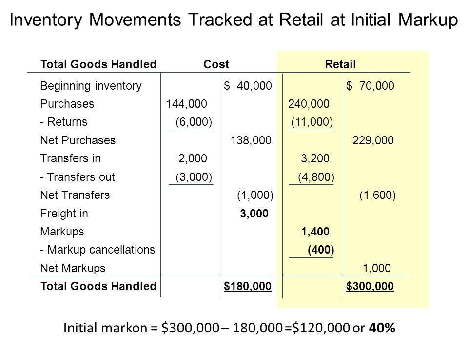 Inventory Movements Tracked at Retail at Initial Markup Total Goods HandledCost Retail Beginning inventory$ 40,000$ 70,000 Purchases 144, ,000 - Returns (6,000) (11,000) Net Purchases 138, ,000 Transfers in 2,000 3,200 - Transfers out (3,000) (4,800) Net Transfers (1,000) (1,600) Freight in 3,000 Markups 1,400 - Markup cancellations (400) Net Markups 1,000 Total Goods Handled$180,000$300,000 Initial markon = $300,000 – 180,000 =$120,000 or 40%