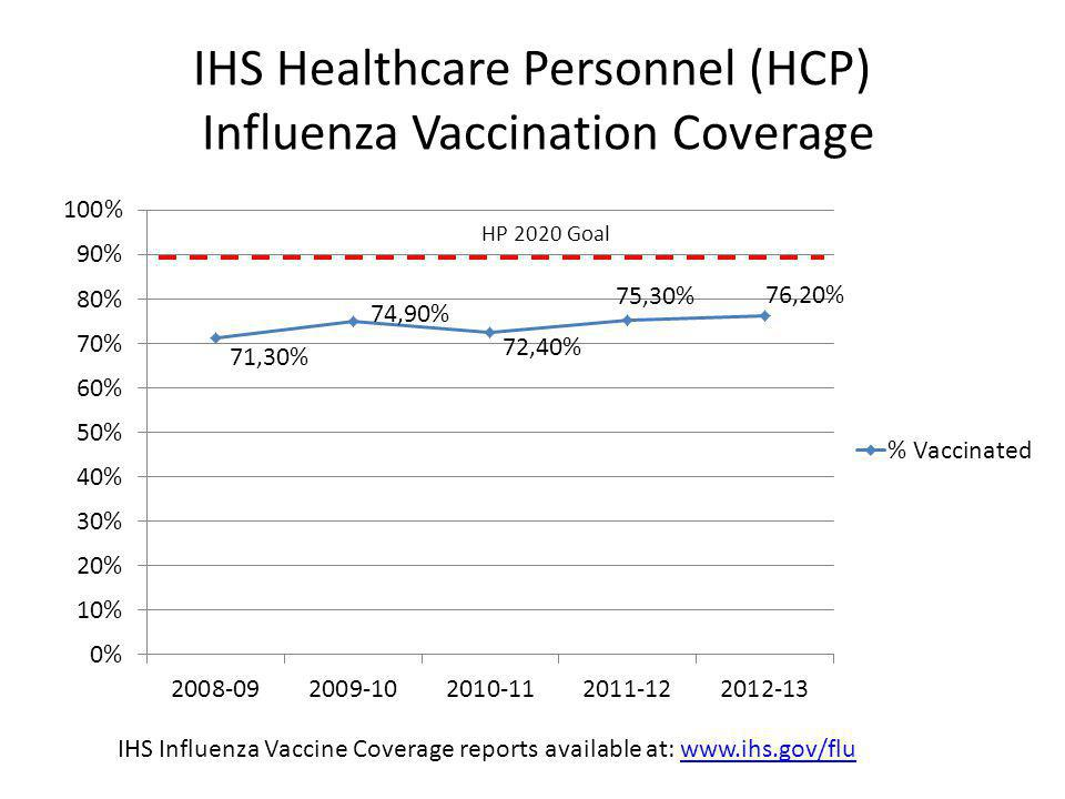 IHS Healthcare Personnel (HCP) Influenza Vaccination Coverage IHS Influenza Vaccine Coverage reports available at:
