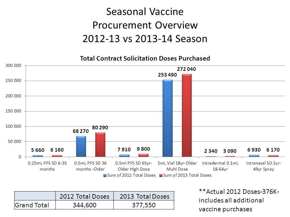 Seasonal Vaccine Procurement Overview vs Season 2012 Total Doses 2013 Total Doses Grand Total344,600377,550 **Actual 2012 Doses-376K- includes all additional vaccine purchases
