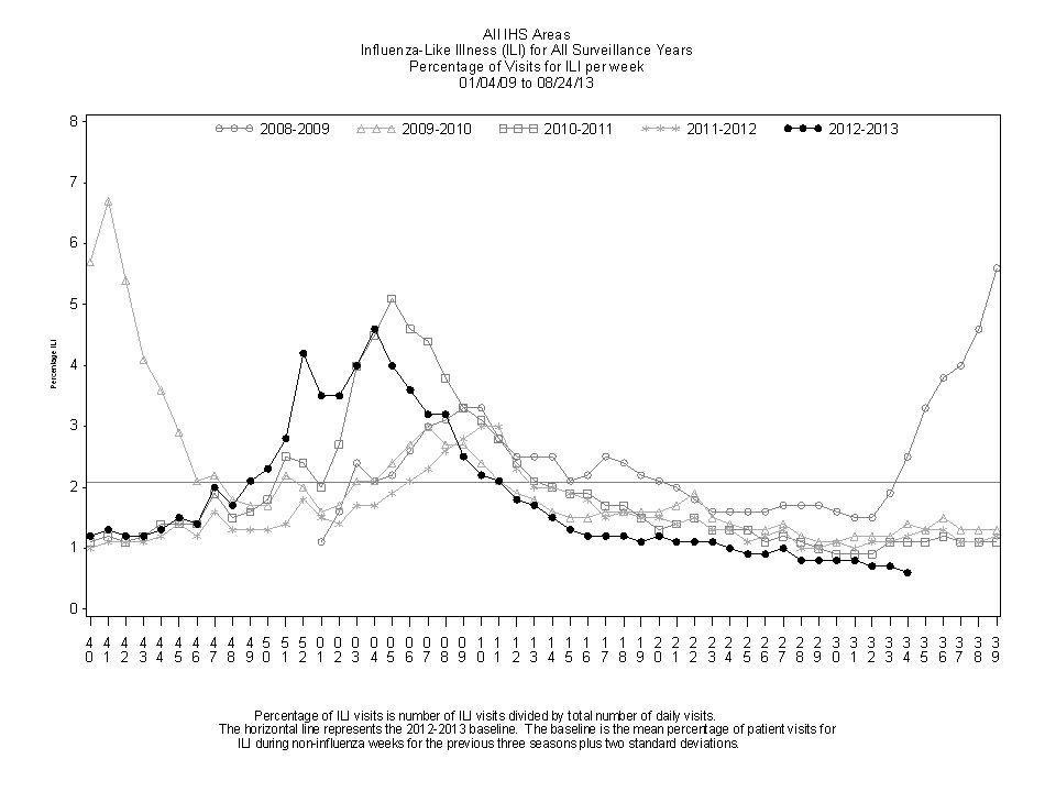 IHS ILI Surveillance % of Visits