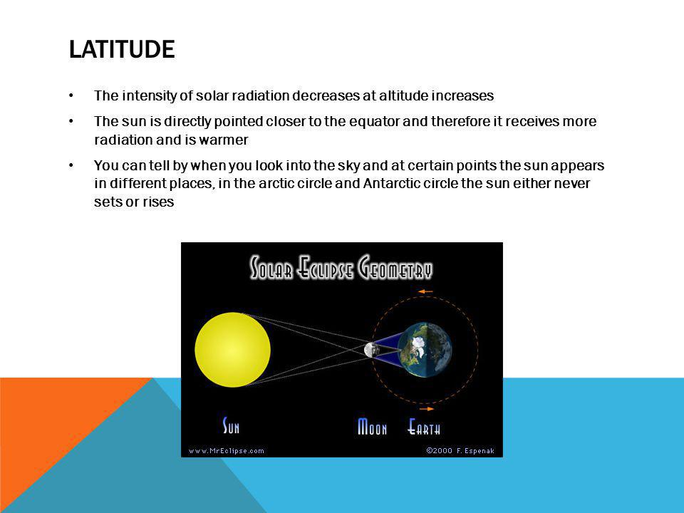 LATITUDE The intensity of solar radiation decreases at altitude increases The sun is directly pointed closer to the equator and therefore it receives