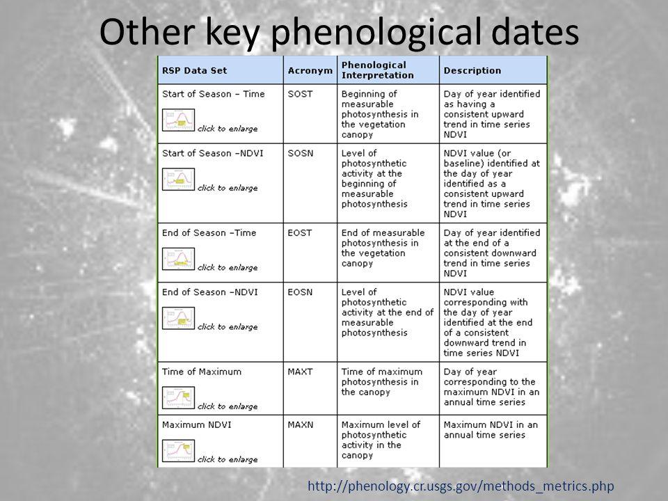 Other key phenological dates http://phenology.cr.usgs.gov/methods_metrics.php