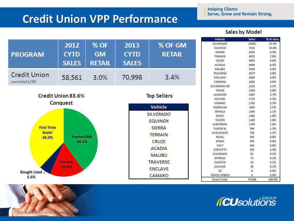 Credit Union VPP Performance PROGRAM 2012 CYTD SALES % OF GM RETAIL 2013 CYTD SALES % OF GM RETAIL Credit Union Launched 1/09 58,5613.0%70,9983.4% SOURCE: Everest owner database Credit Union 83.6% Conquest Top Sellers Sales by Model