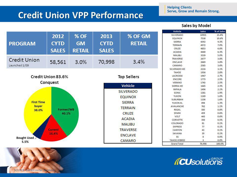 Credit Union VPP Performance PROGRAM 2012 CYTD SALES % OF GM RETAIL 2013 CYTD SALES % OF GM RETAIL Credit Union Launched 1/09 58,5613.0%70,9983.4% SOU