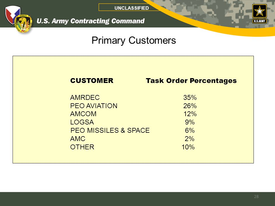 28 UNCLASSIFIED Primary Customers CUSTOMER Task Order Percentages AMRDEC 35% PEO AVIATION 26% AMCOM 12% LOGSA 9% PEO MISSILES & SPACE 6% AMC 2% OTHER 10%