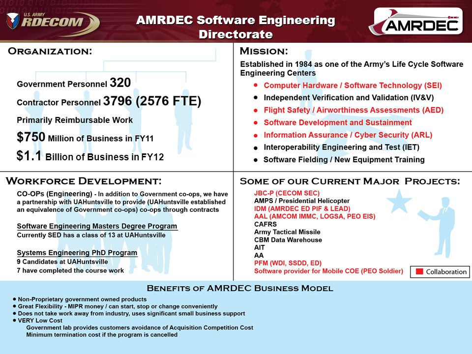 36 FileName.pptx AMRDEC Software Engineering Directorate $1.1 Billion of Business in FY12