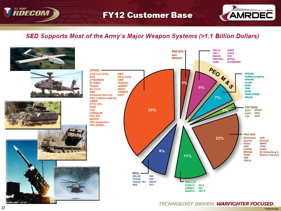 37 FileName.pptx FY12 Customer Base SED Supports Most of the Armys Major Weapon Systems (>1.1 Billion Dollars)