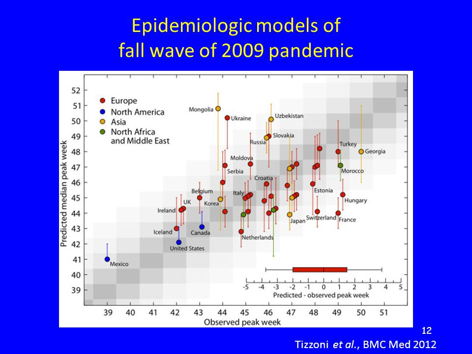 12 Tizzoni et al., BMC Med 2012 Epidemiologic models of fall wave of 2009 pandemic