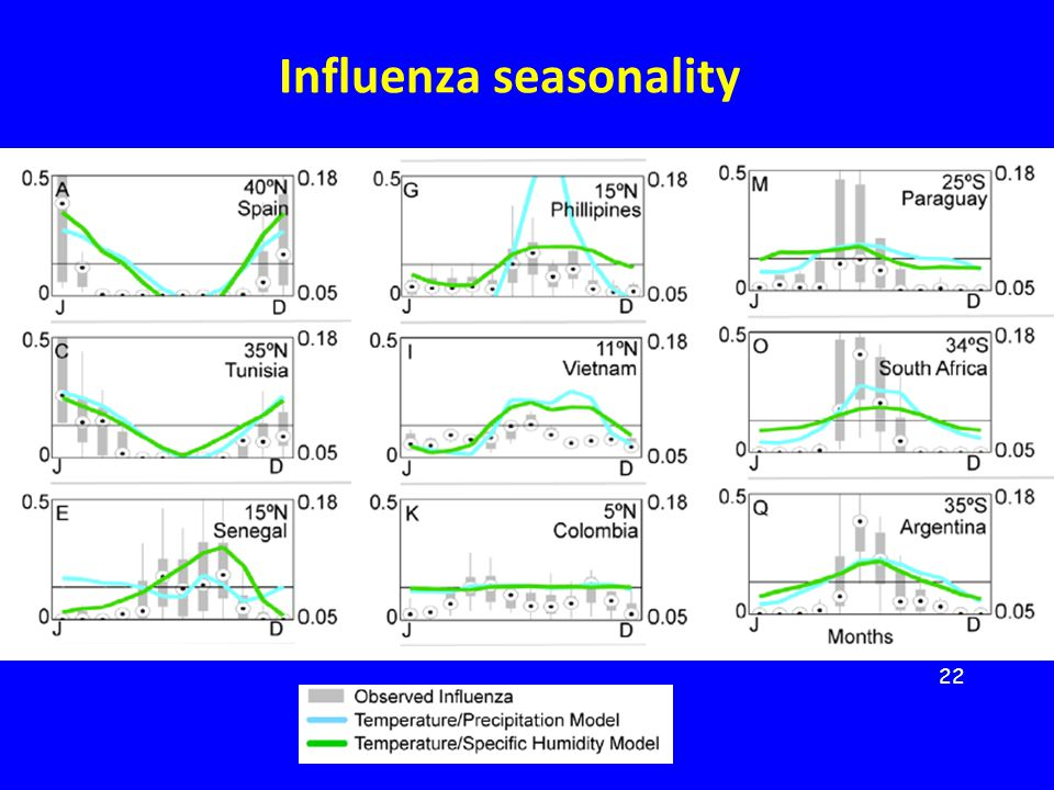 Influenza seasonality 22
