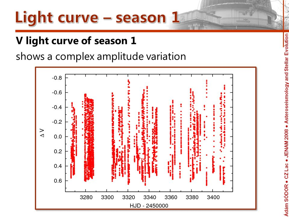 Ádám SÓDOR CZ Lac JENAM 2008 Asteroseismology and Stellar Evolution Telescope Mean V light curves of season 1 and season 2 The mean pulsation amplitude decreased 0.03 mag with the decreasing modulation amplitudes season 1 season 2