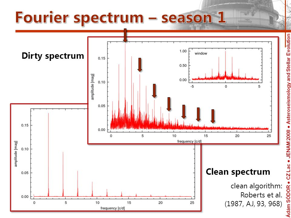 Ádám SÓDOR CZ Lac JENAM 2008 Asteroseismology and Stellar Evolution Telescope frequency [c/d] amplitude [mag] 1f01f0 2f02f0 3f03f0 4f04f0 Vicinity of k·f 0 peaks in the clean Fourier spectrum f 0 = 2.31388 c/d The two pairs of modulation peaks are similarly strong.