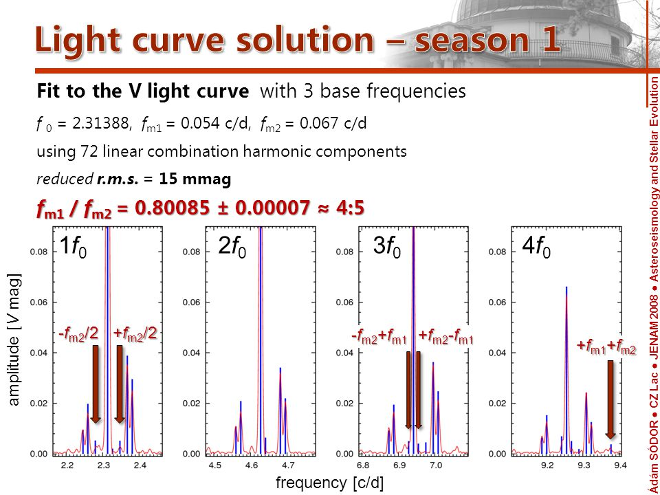 Ádám SÓDOR CZ Lac JENAM 2008 Asteroseismology and Stellar Evolution Telescope V light curves of seasons 1 & 2 folded with P 0 = 0.4322 d season 1season 2