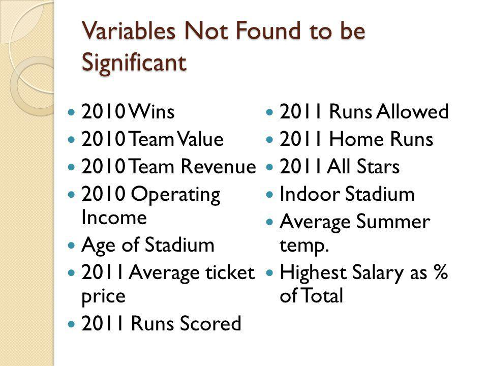 Variables Not Found to be Significant 2010 Wins 2010 Team Value 2010 Team Revenue 2010 Operating Income Age of Stadium 2011 Average ticket price 2011 Runs Scored 2011 Runs Allowed 2011 Home Runs 2011 All Stars Indoor Stadium Average Summer temp.