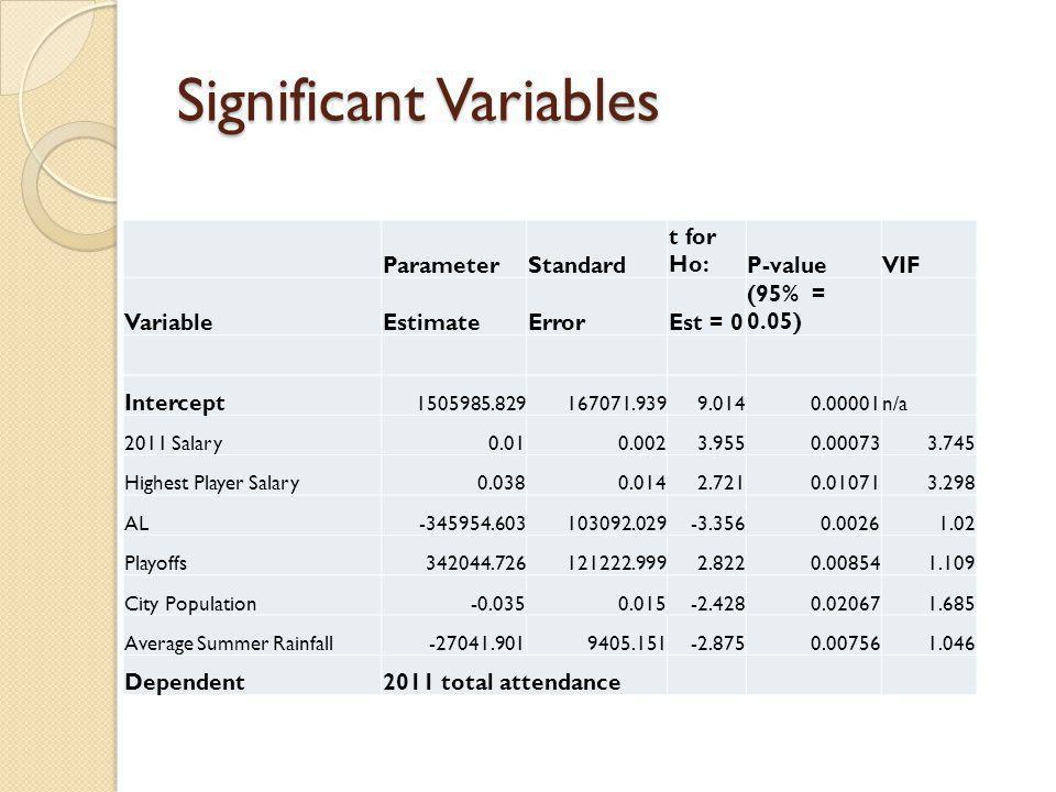 Significant Variables ParameterStandard t for Ho:P-valueVIF VariableEstimateErrorEst = 0 (95% = 0.05) Intercept 1505985.829167071.9399.0140.00001n/a 2011 Salary0.010.0023.9550.000733.745 Highest Player Salary0.0380.0142.7210.010713.298 AL-345954.603103092.029-3.3560.00261.02 Playoffs342044.726121222.9992.8220.008541.109 City Population-0.0350.015-2.4280.020671.685 Average Summer Rainfall-27041.9019405.151-2.8750.007561.046 Dependent2011 total attendance