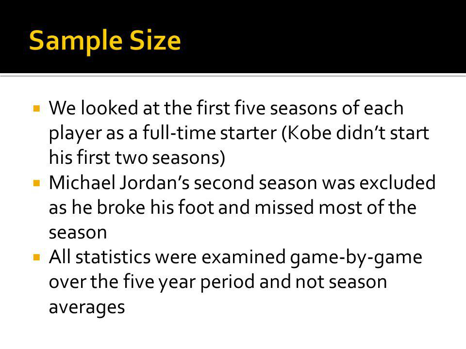 We looked at the first five seasons of each player as a full-time starter (Kobe didnt start his first two seasons) Michael Jordans second season was excluded as he broke his foot and missed most of the season All statistics were examined game-by-game over the five year period and not season averages