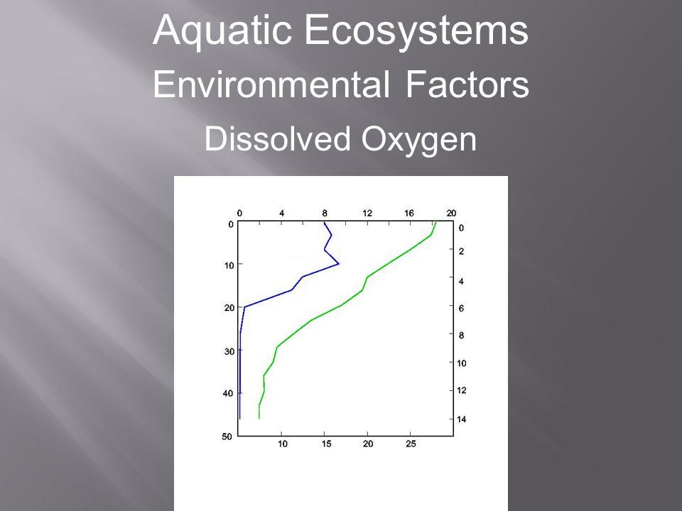 Aquatic Ecosystems Zonation