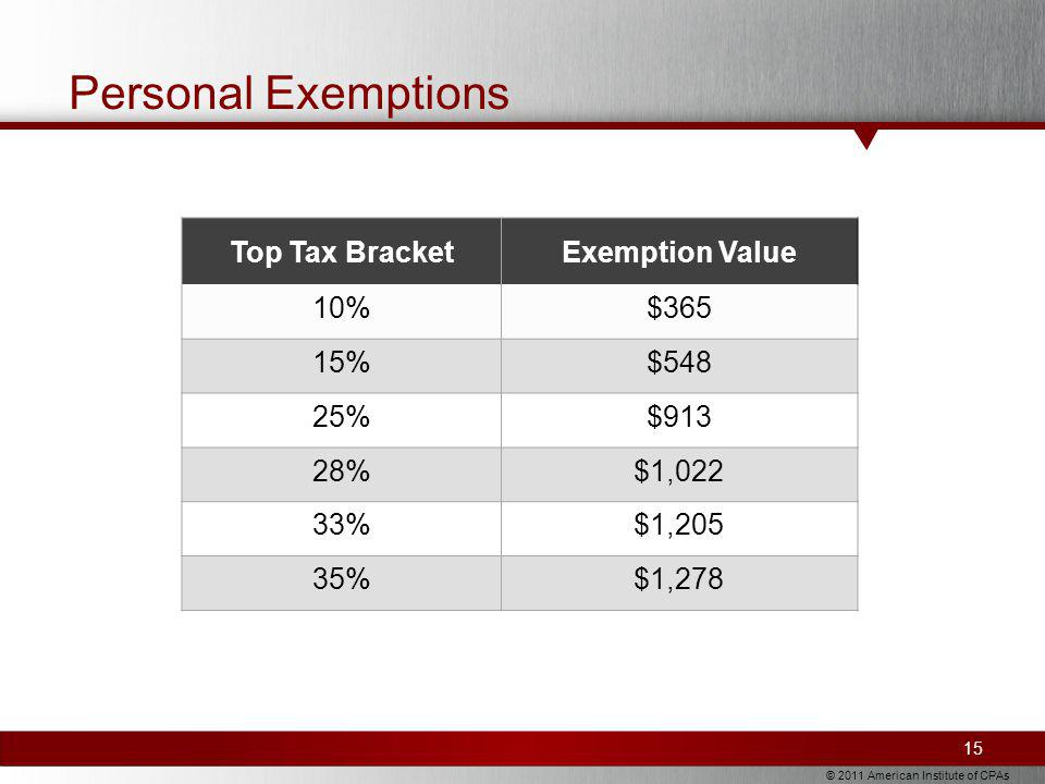 © 2011 American Institute of CPAs Personal Exemptions Top Tax BracketExemption Value 10%$365 15%$548 25%$913 28%$1,022 33%$1,205 35%$1,278 15