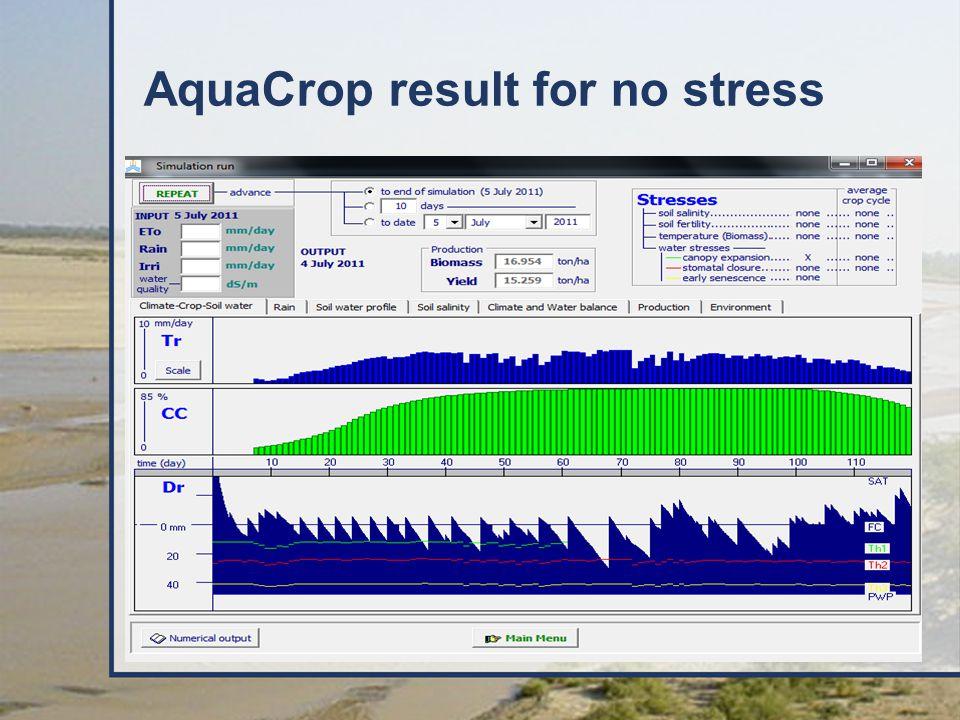 AquaCrop result for no stress
