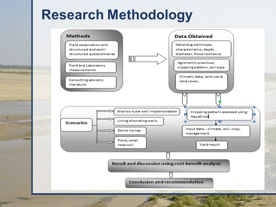 Research Methodology A1. Introduction to IWRM