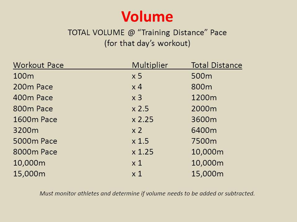 Volume TOTAL VOLUME @ Training Distance Pace (for that days workout) Workout PaceMultiplierTotal Distance 100mx 5500m 200m Pacex 4800m 400m Pacex 3 12