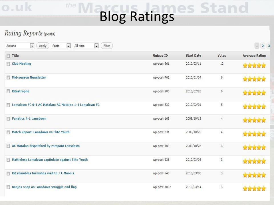 Blog Ratings