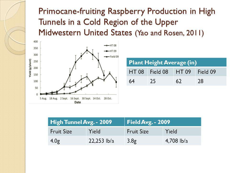 Primocane-fruiting Raspberry Production in High Tunnels in a Cold Region of the Upper Midwestern United States (Yao and Rosen, 2011) High Tunnel Avg.