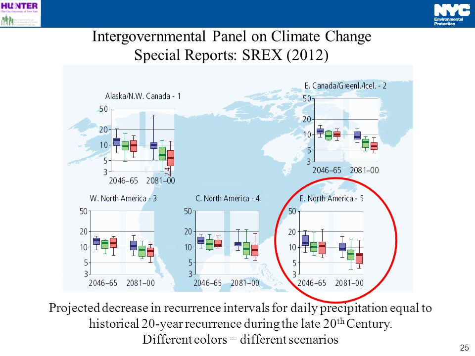25 Intergovernmental Panel on Climate Change Special Reports: SREX (2012) Projected decrease in recurrence intervals for daily precipitation equal to historical 20-year recurrence during the late 20 th Century.