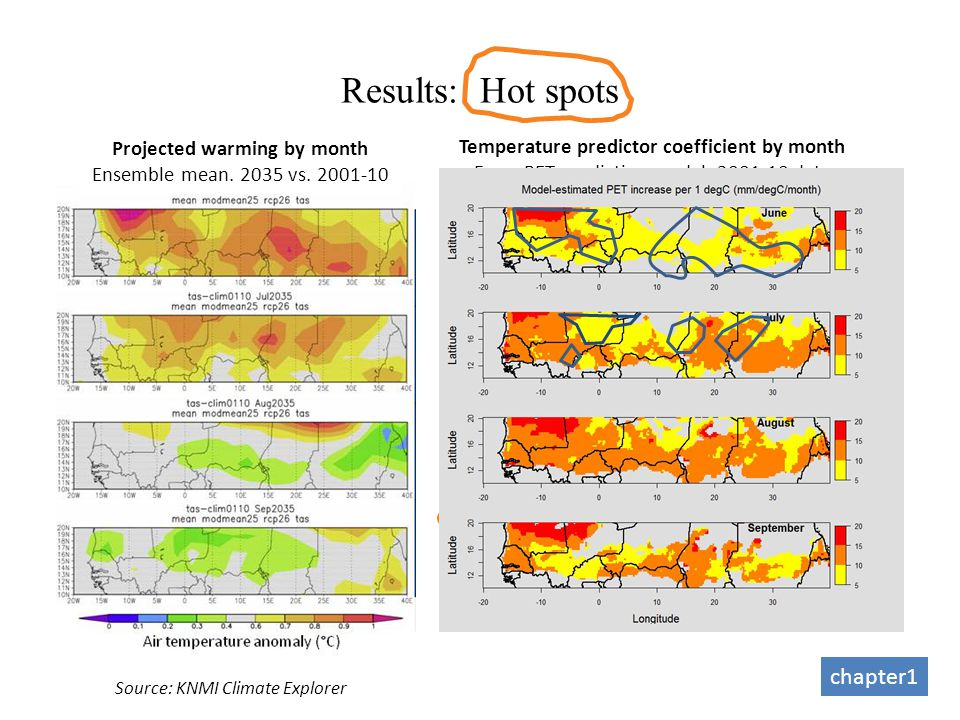 Temperature predictor coefficient by month From PET predictive model. 2001-10 data Results: Hot spots chapter1 Source: KNMI Climate Explorer Projected