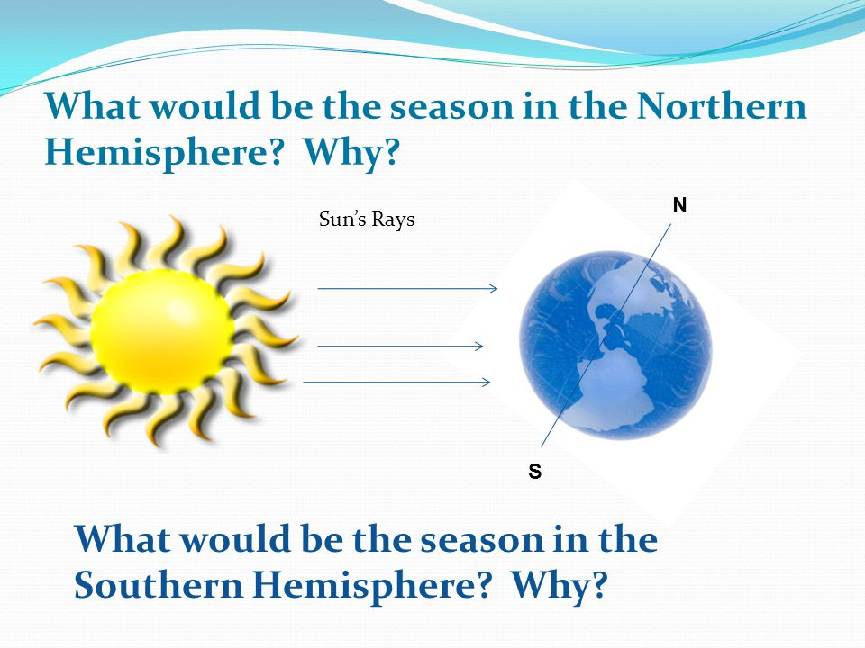 What would be the season in the Northern Hemisphere? Why? What would be the season in the Southern Hemisphere? Why? Suns Rays N S