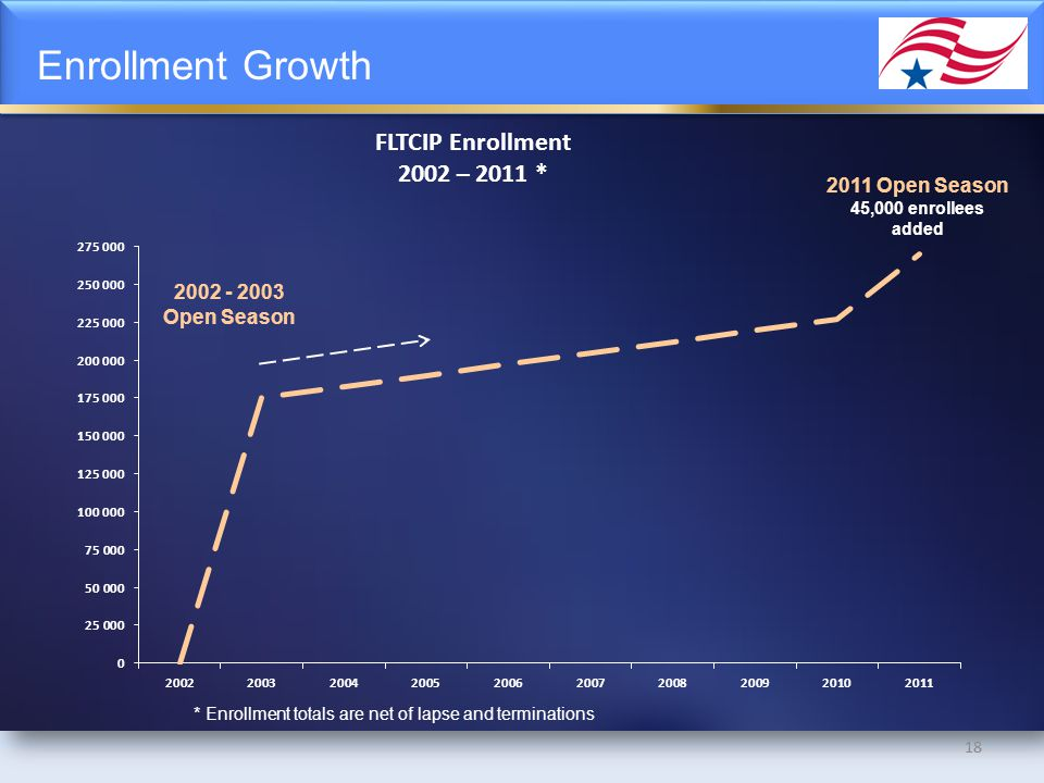 18 Enrollment Growth 18