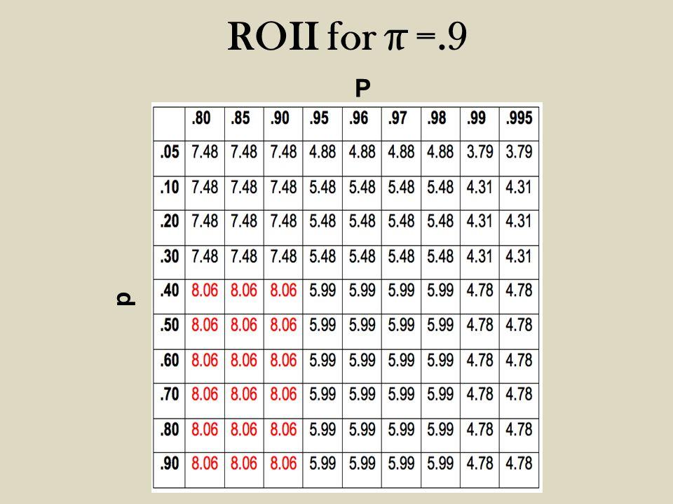 P p ROII for π =.9