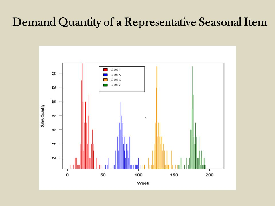 Demand Quantity of a Representative Seasonal Item