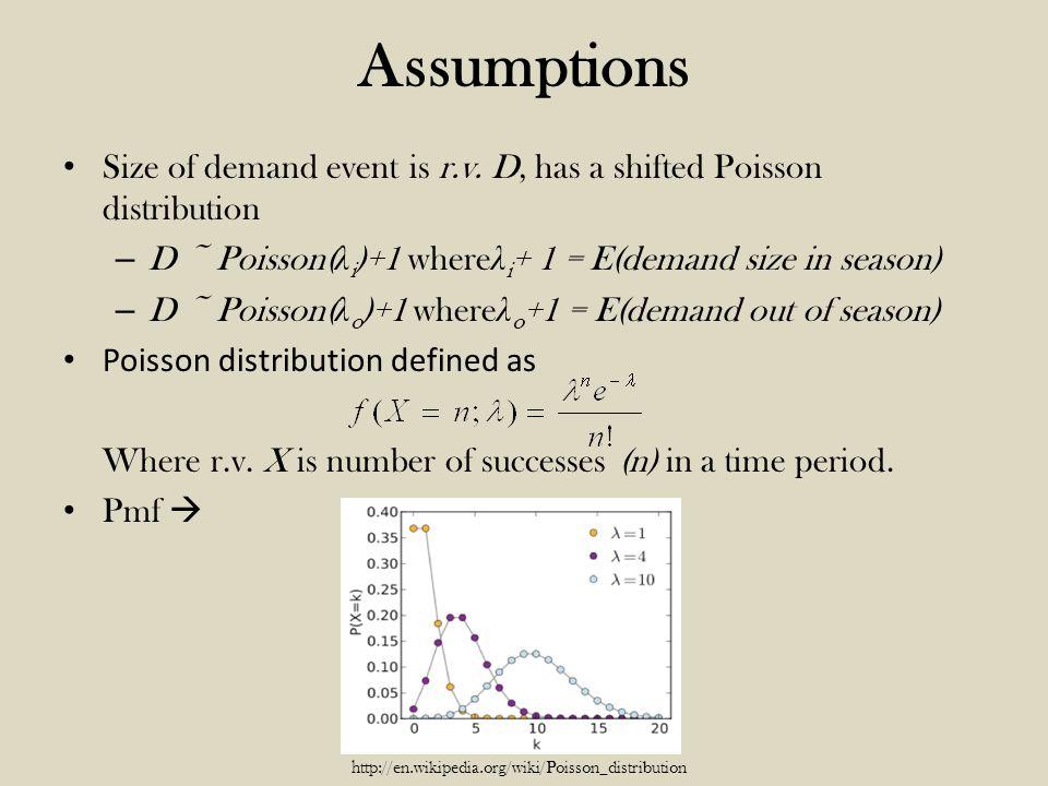 Histogram and Distribution Fitting of Non-Zero Demand Quantities