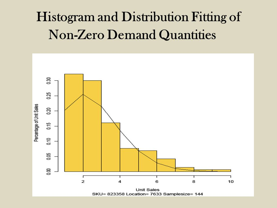 Histogram and Distribution Fitting of Non-Zero Demand Quantities