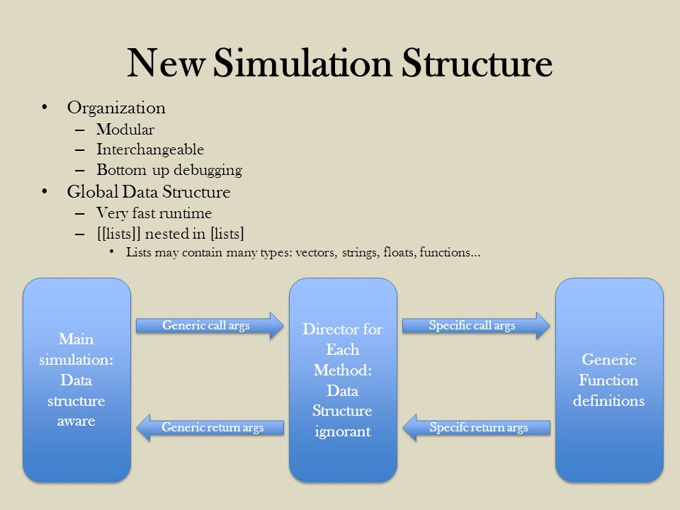New Simulation Structure Organization – Modular – Interchangeable – Bottom up debugging Global Data Structure – Very fast runtime – [[lists]] nested in [lists] Lists may contain many types: vectors, strings, floats, functions… Main simulation: Data structure aware Main simulation: Data structure aware Director for Each Method: Data Structure ignorant Director for Each Method: Data Structure ignorant Generic Function definitions Generic call args Generic return args Specific call args Specifc return args