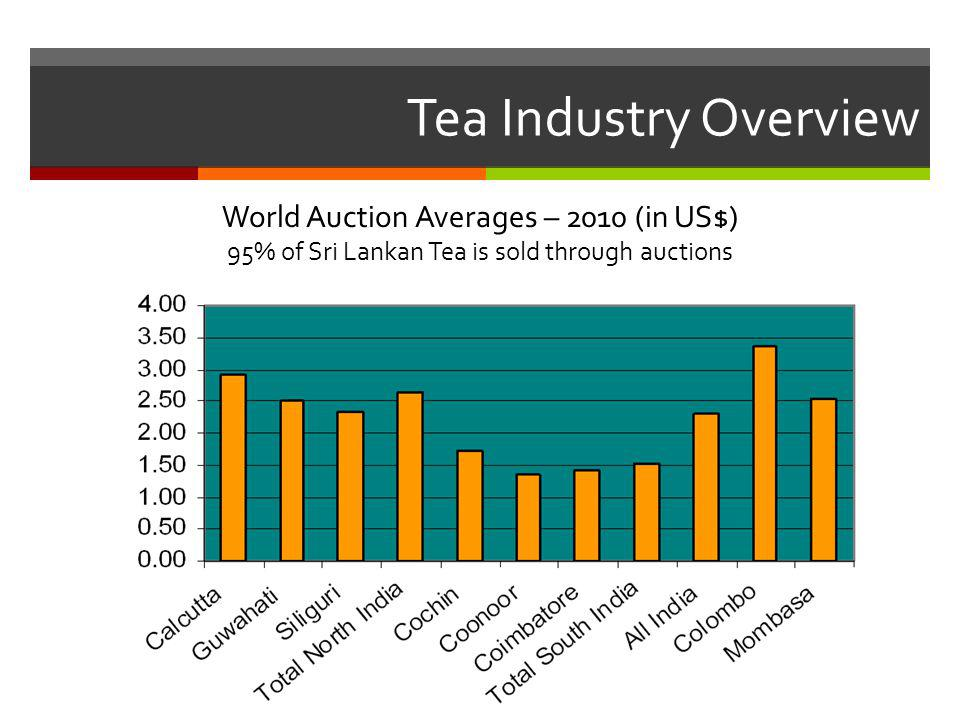 Tea Industry Overview World Auction Averages – 2010 (in US$) 95% of Sri Lankan Tea is sold through auctions