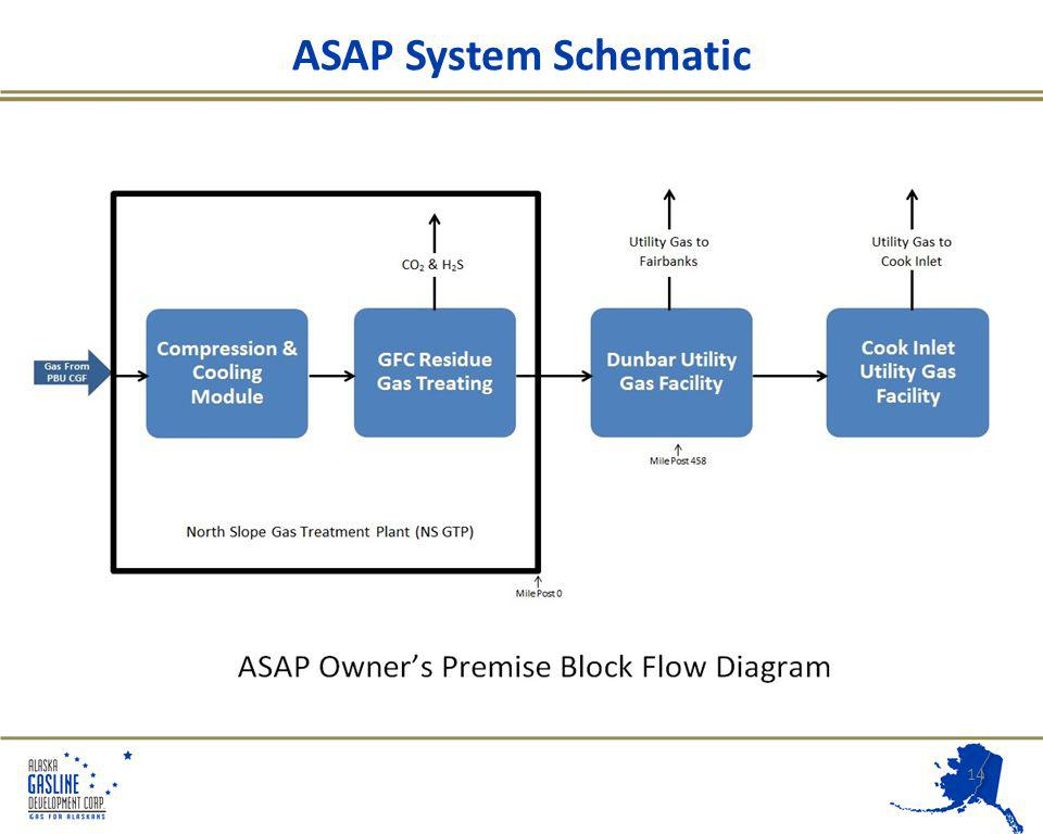 14 ASAP System Schematic