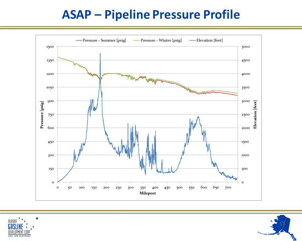 ASAP – Pipeline Pressure Profile 17