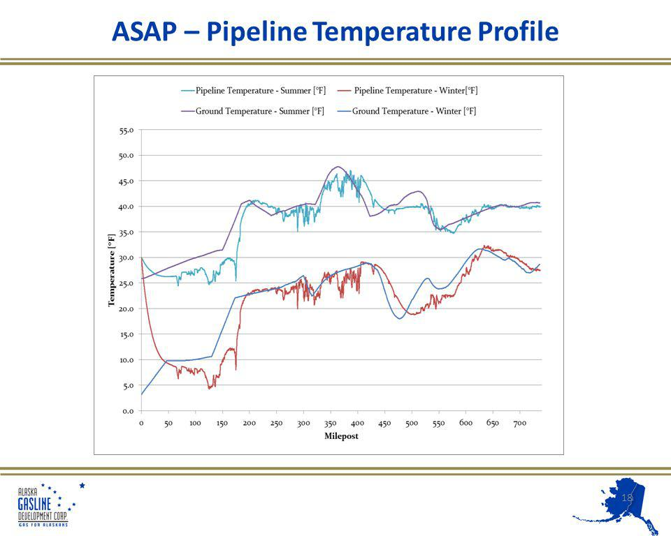 ASAP – Pipeline Temperature Profile 18