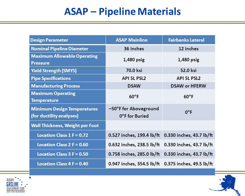 ASAP – Pipeline Materials 19 Design ParameterASAP MainlineFairbanks Lateral Nominal Pipeline Diameter 36 inches12 inches Maximum Allowable Operating Pressure 1,480 psig Yield Strength (SMYS) 70.0 ksi52.0 ksi Pipe Specifications API 5L PSL2 Manufacturing Process DSAWDSAW or HFERW Maximum Operating Temperature 60 F Minimum Design Temperatures (for ductility analyses) –50 F for Aboveground 0 F for Buried 0 F Wall Thickness, Weight per Foot Location Class 1 F = 0.72 0.527 inches, 199.4 lb/ft0.330 inches, 43.7 lb/ft Location Class 2 F = 0.60 0.632 inches, 238.5 lb/ft0.330 inches, 43.7 lb/ft Location Class 3 F = 0.50 0.758 inches, 285.0 lb/ft0.330 inches, 43.7 lb/ft Location Class 4 F = 0.40 0.947 inches, 354.5 lb/ft0.375 inches, 49.5 lb/ft