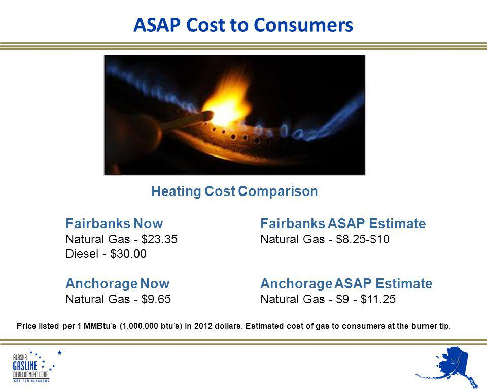 ASAP Cost to Consumers 27 Heating Cost Comparison Fairbanks NowFairbanks ASAP Estimate Natural Gas - $23.35Natural Gas - $8.25-$10 Diesel - $30.00 Anchorage NowAnchorage ASAP Estimate Natural Gas - $9.65Natural Gas - $9 - $11.25 Price listed per 1 MMBtus (1,000,000 btus) in 2012 dollars.
