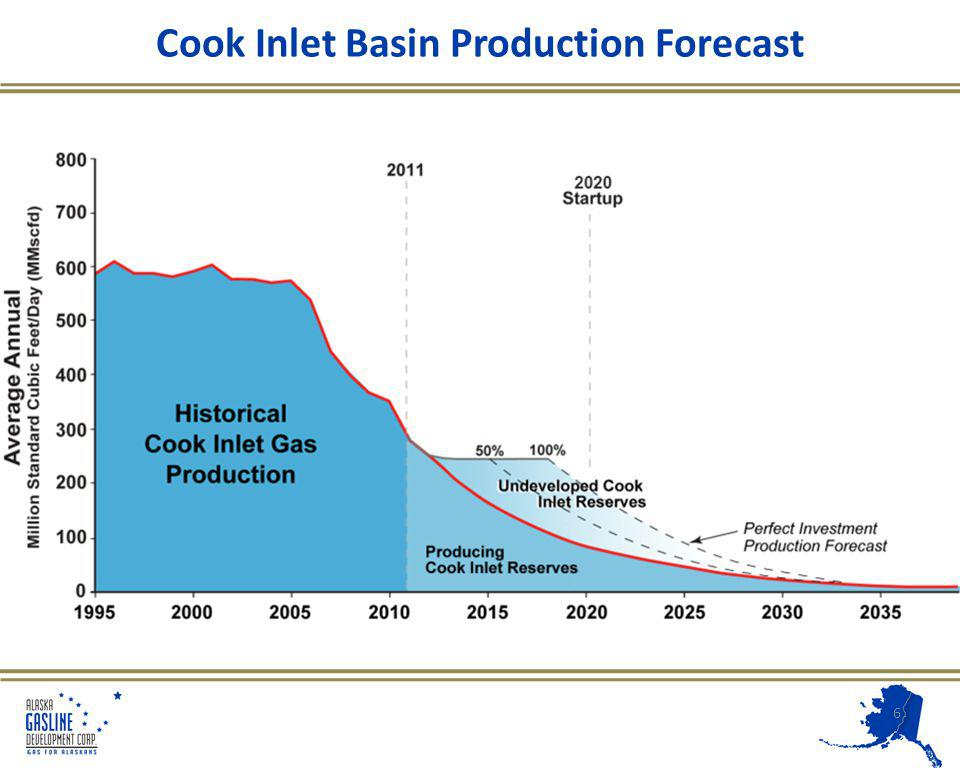 Cook Inlet Basin Production Forecast 6