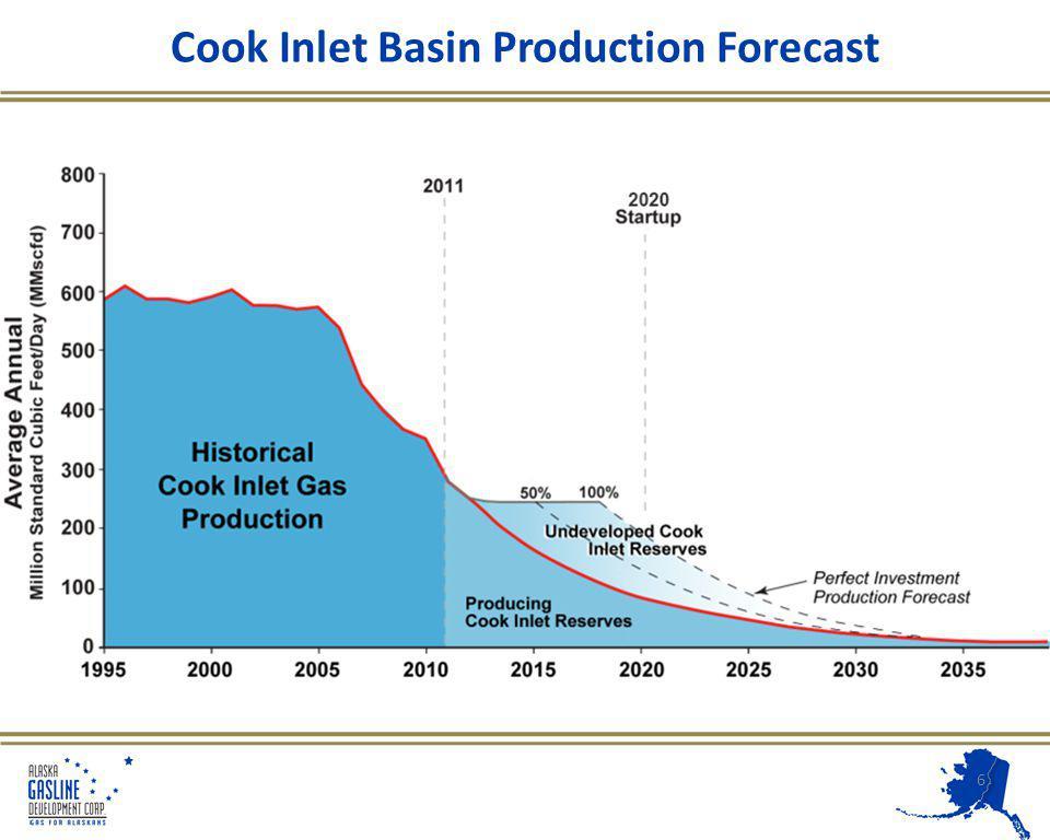 ASAP – Pipeline Pressure Profile 17