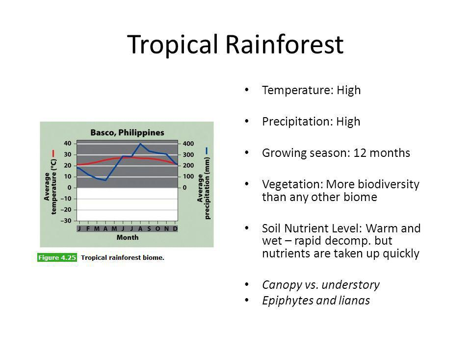 Tropical Rainforest Temperature: High Precipitation: High Growing season: 12 months Vegetation: More biodiversity than any other biome Soil Nutrient L