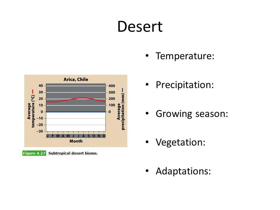 Desert Temperature: Precipitation: Growing season: Vegetation: Adaptations: