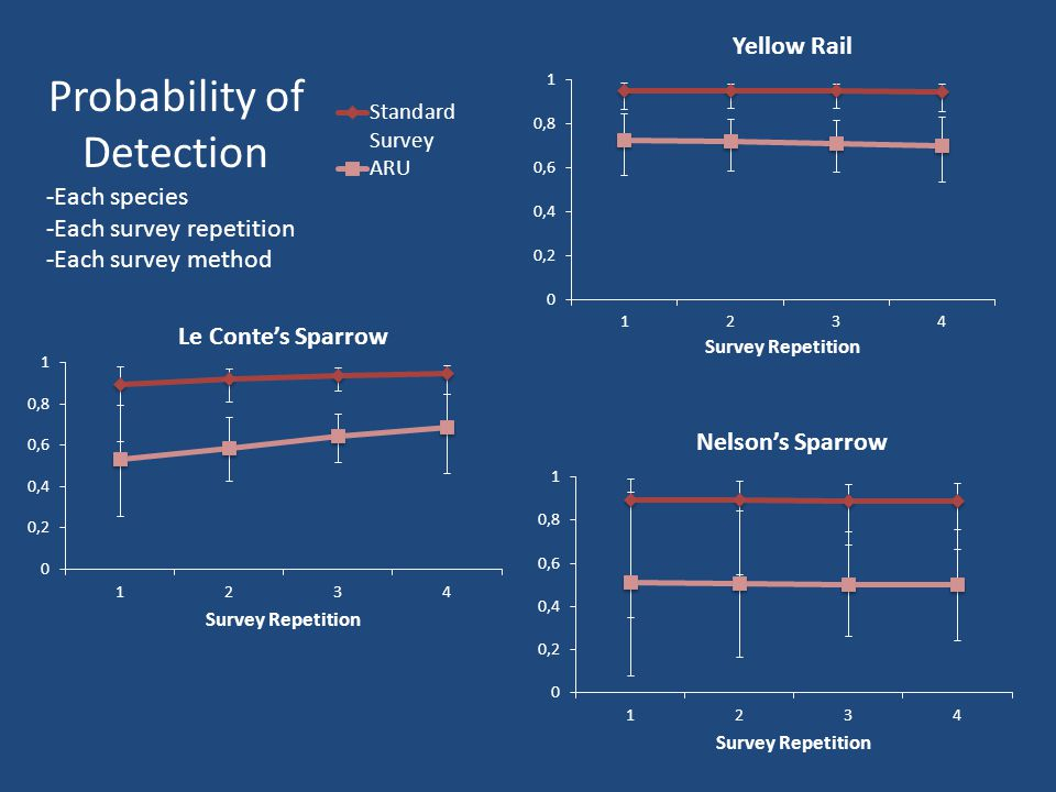 Probability of Detection -Each species -Each survey repetition -Each survey method